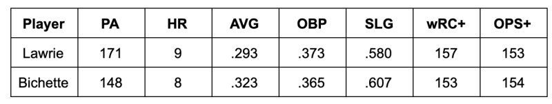 Via FanGraphs and Baseball-Reference