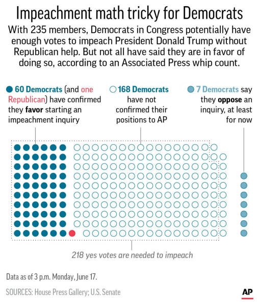 Graphic shows AP whip count of Democrats in Congress expressing a desire to begin an impeachment inquiry against President Donald Trump;