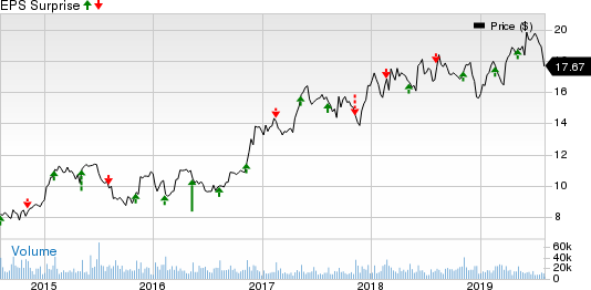 The Wendy's Company Price and EPS Surprise