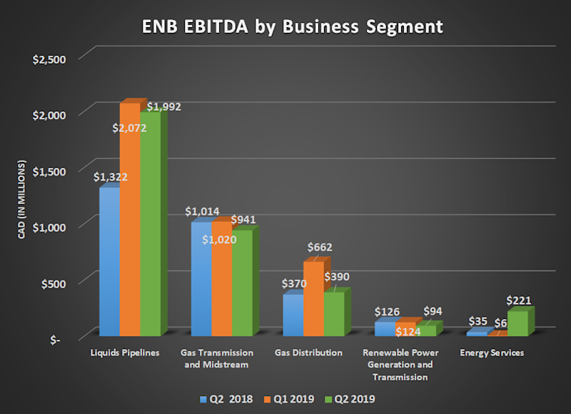 ENB EBITDA by business segment for Q2 2018, Q1 2019, and Q2 2019. shows improved results for energy services and liquids pipelines.