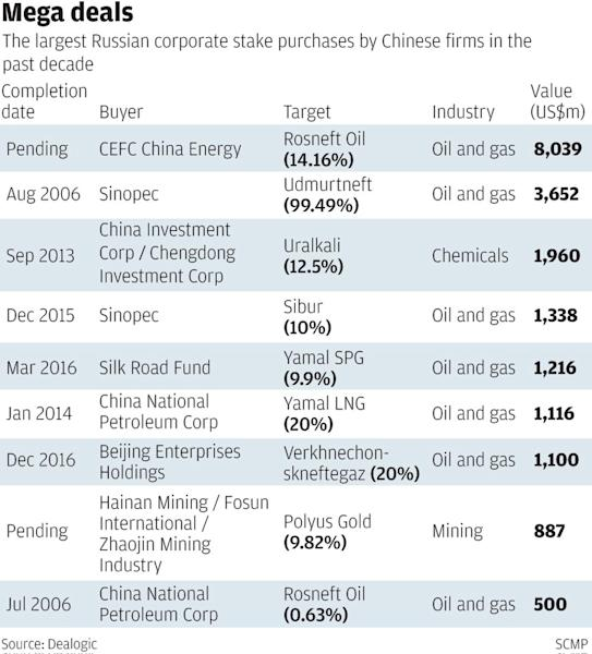 China's Russian buying spree to continue, says leading Moscow investment bank