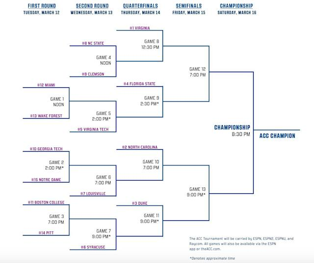 The complete 2019 ACC men's basketball tournament bracket. (ACC)