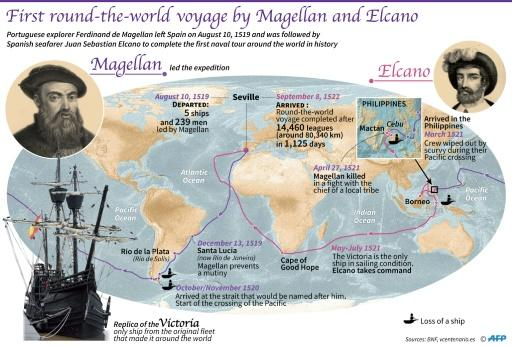 The first voyage around the world was started by Portugal's Ferdinand Magellan but completed by Spaniard Juan Sebastian 500 years ago