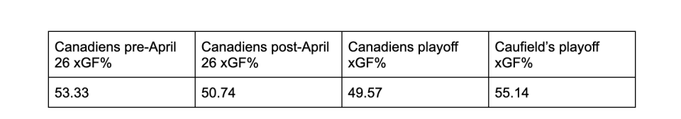 Montreal's expected goals for percentage at 5-on-5 vs. Cole Caufield's playoff expected goals for. (Natural Stat Trick)