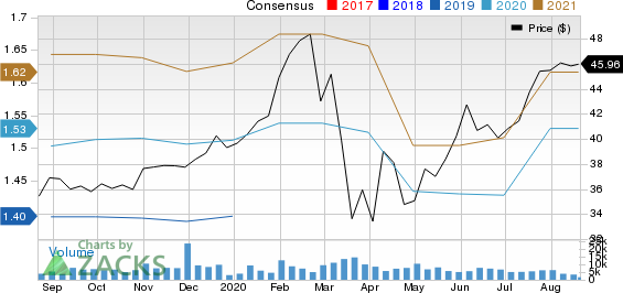 Brown  Brown, Inc. Price and Consensus