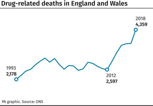 Drug deaths hit record levels in England and Wales