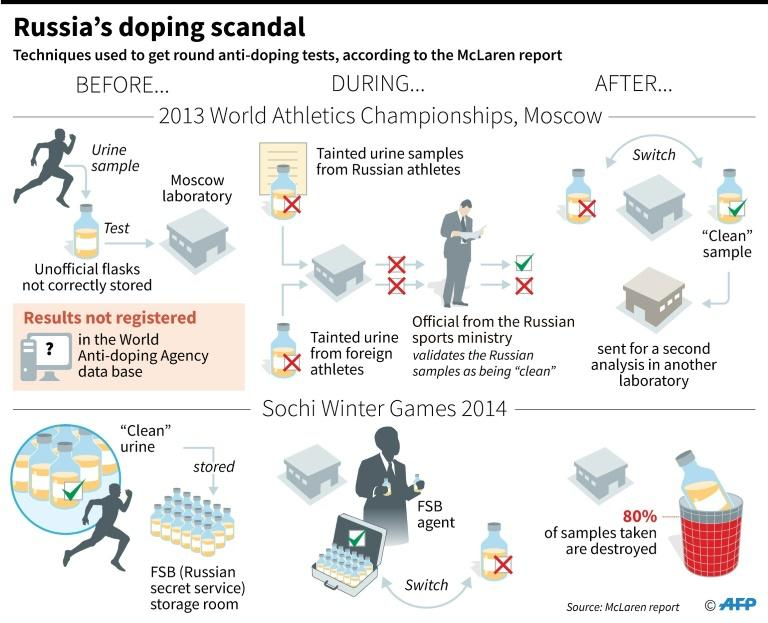 The Russia doping scandal