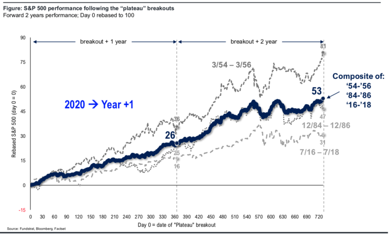 History suggests that 2020 could be a breakout year with stocks rising more than 25% again. (Source: Fundstrat)