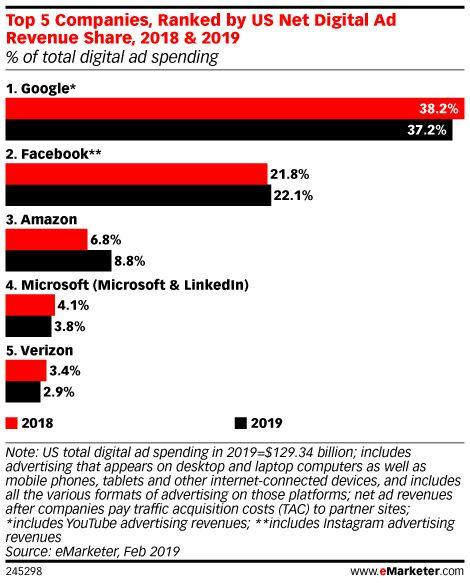Top 5 Companies, Ranked by US Net Digital Ad Revenue Share, 2018 & 2019 (% of total digital ad spending)