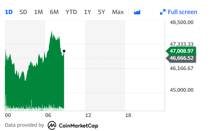 Bitcoin continued its surge Tuesday morning. Chart: Yahoo Finance