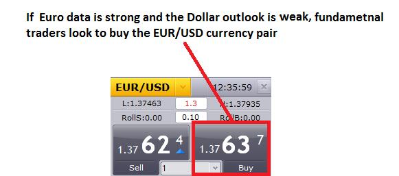 The_Forex_Guide_to_Fundamentals_Part1_body_pair.png, The Forex Guide to Fundamentals, Part 1: What is a Fundamental?