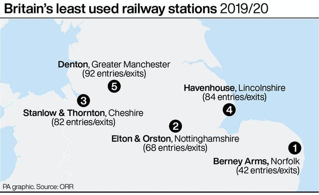 Britain's least used railway stations 2019/20