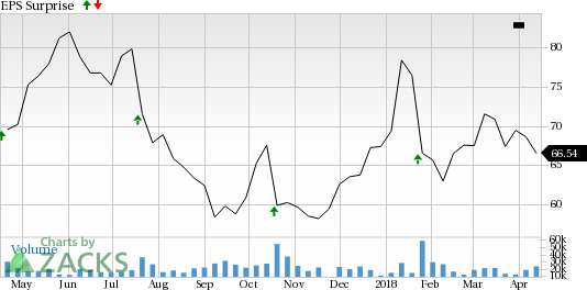 United Continental Holdings (UAL) is seeing encouraging earnings estimate revision activity as of late and carries a favorable rank, positioning the company for a likely beat this season.
