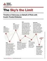 Timeline of ADA's advocacy on behalf of pilots with insulin-treated diabetes
