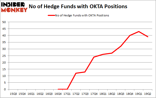 No of Hedge Funds with OKTA Positions
