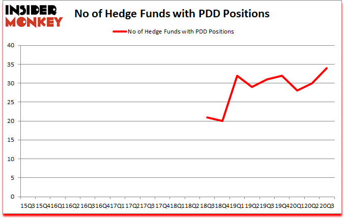 Is PDD A Good Stock To Buy?