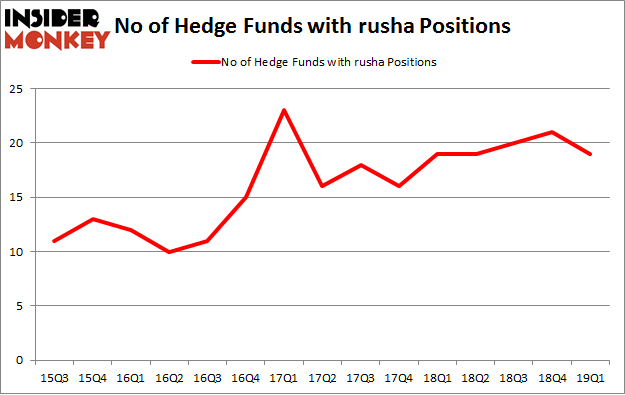 No of Hedge Funds with RUSHA Positions