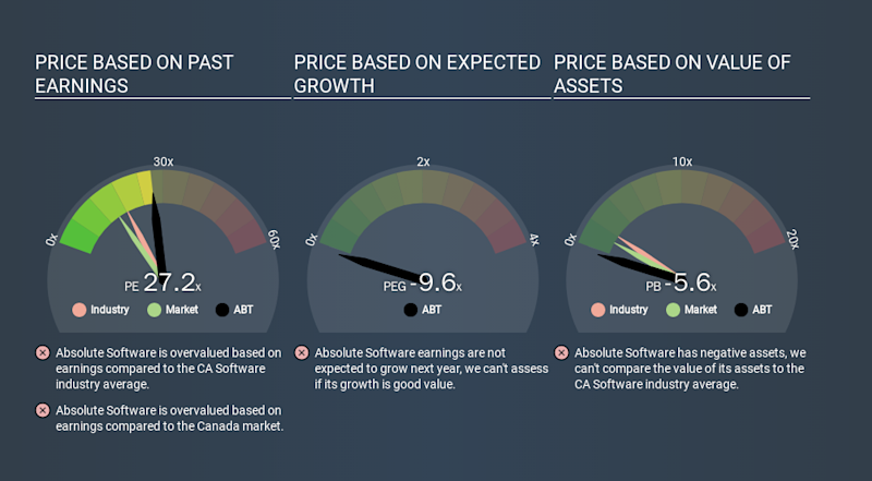 TSX:ABT Price Estimation Relative to Market, December 15th 2019