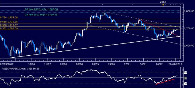 Forex_Analysis_US_Dollar_Chart_Setup_Warns_of_Weakness_Ahead_body_Picture_2.png, Forex Analysis: US Dollar Chart Setup Warns of Weakness Ahead