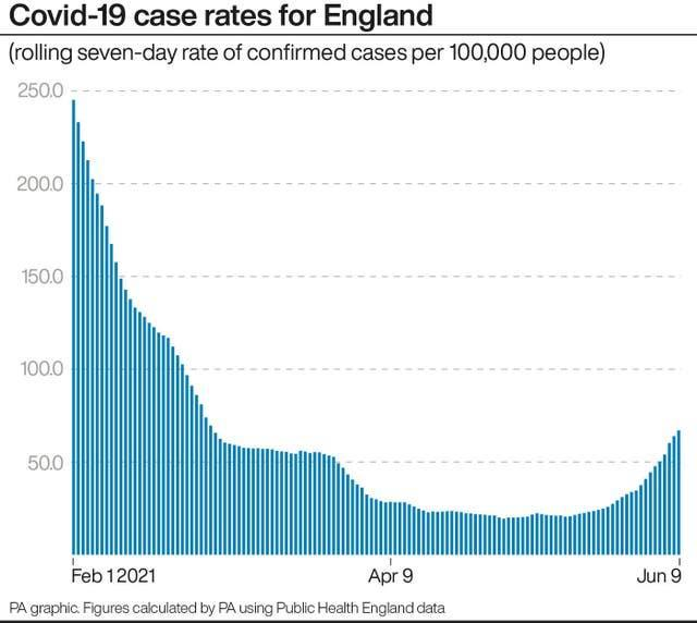 Covid-19 case rates for England
