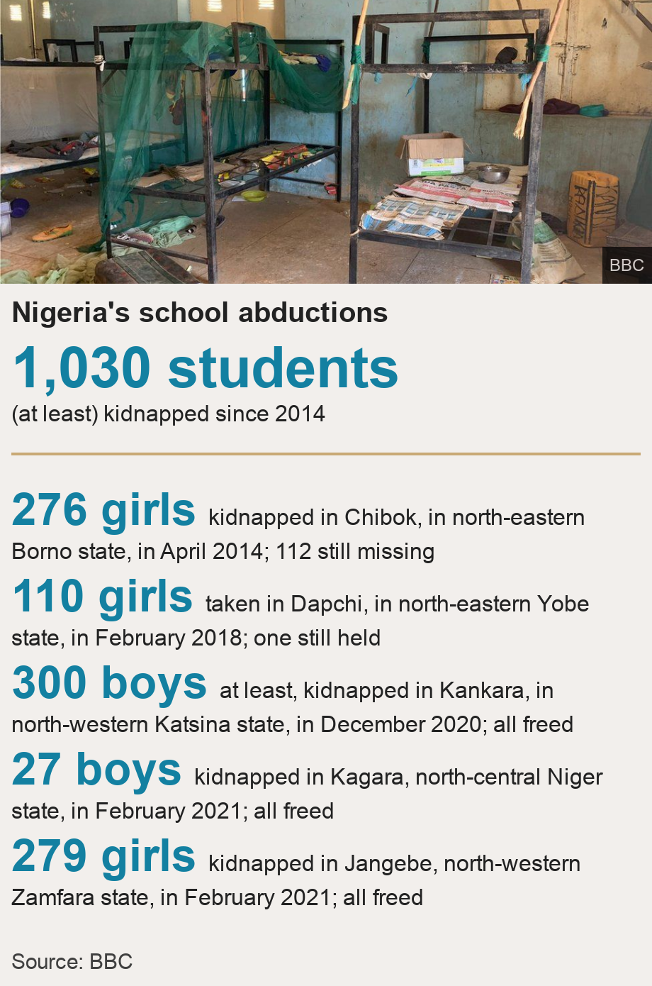 Nigeria's school abductions.  [ 1,030 students  (at least) kidnapped since 2014 ] [ 276 girls kidnapped in Chibok, in north-eastern Borno state, in April 2014; 112 still missing ],[ 110 girls taken in Dapchi, in north-eastern Yobe state, in February 2018; one still held ],[ 300 boys at least, kidnapped in Kankara, in north-western Katsina state, in December 2020; all freed ],[ 27 boys kidnapped in Kagara, north-central Niger state, in February 2021; all freed ],[ 279 girls kidnapped in Jangebe, north-western Zamfara state, in February 2021; all freed ], Source: Source: BBC, Image: An abandoned bunker bed in Kankara school
