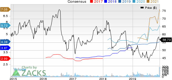 Bristol-Myers Squibb Company Price and Consensus