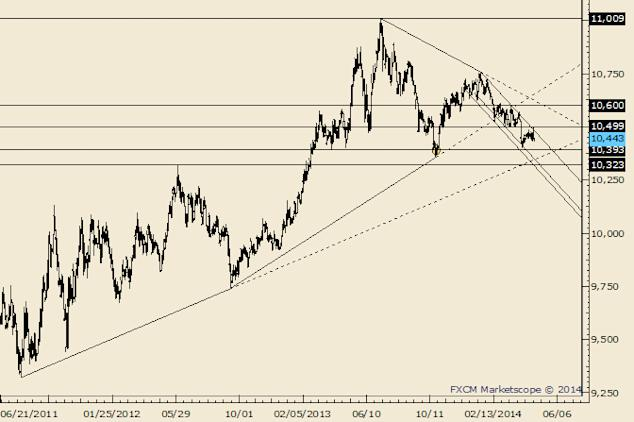 eliottWaves_us_dollar_index_body_Picture_1.png, USDOLLAR Does Not Look Good For Friday