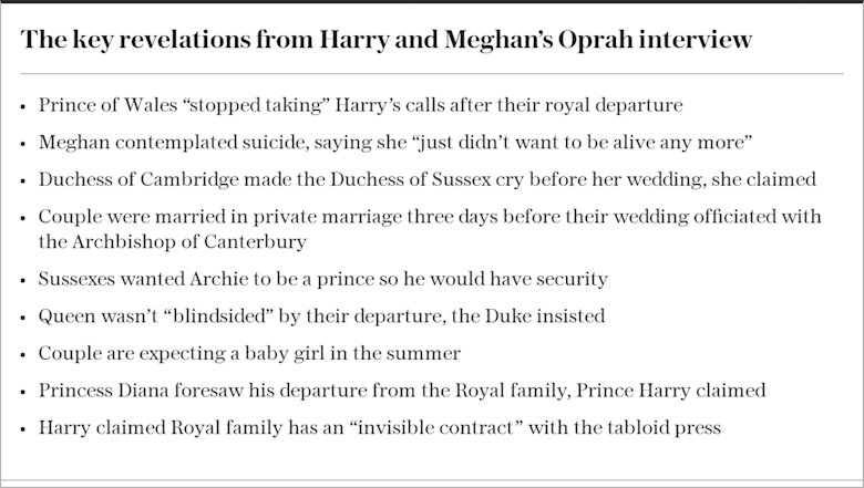 The key revelations from Harry and Meghan's Oprah interview