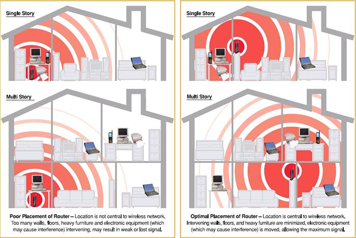 Some examples of poor and ideal router placement. Image source: Verizon Forum.