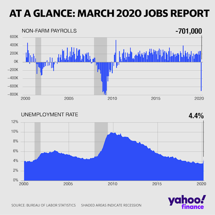 The labor market deteriorated substantially in March.