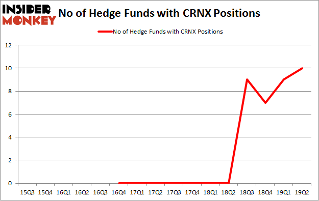 No of Hedge Funds with CRNX Positions