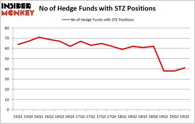 Is STZ A Good Stock To Buy?