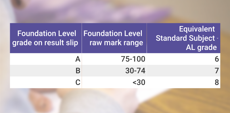 Foundation level grades under the new PSLE scoring system.