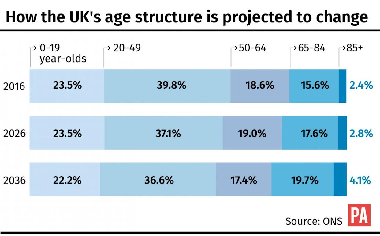 How the UK's age structure is projected to change