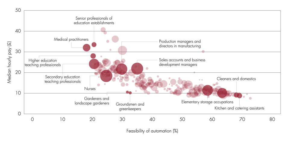 The roles most at risk of automation are lower paid. Chart: Commission on Workers and Technology / ONS data.