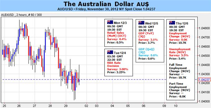 Australian_Dollar_Stocks_Link_in_the_Hands_of_the_RBA_body_Picture_1.png, Forex Analysis: Australian Dollar, Stocks Link in the Hands of the RBA