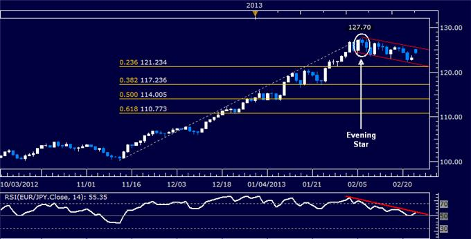 Forex_EURJPY_Technical_Analysis_02.25.2013_body_Picture_5.png, EUR/JPY Technical Analysis 02.25.2013