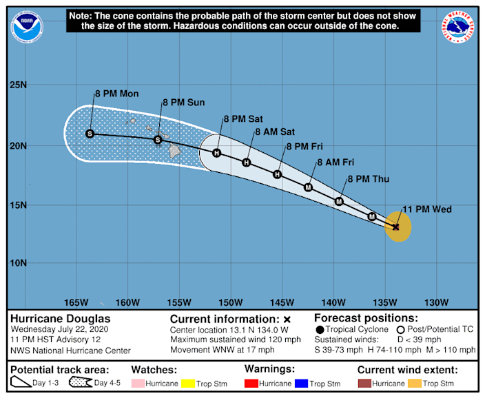 The forecast track of Hurricane Douglas shows the system moving over the Hawaiian Islands by the weekend.