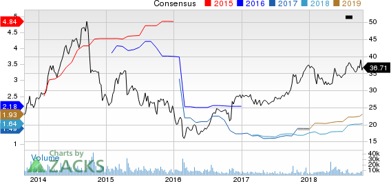 Trinity Industries, Inc. Price and Consensus