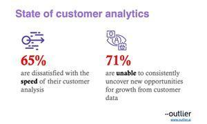 Nearly 65% of marketers are dissatisfied with the speed of customer data analysis and over 70% of marketers are unable to consistently uncover new opportunities for growth from customer data.