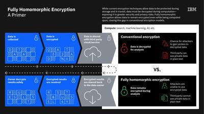 Fully Homomorphic Encryption (FHE) is an emerging technology that allows data to remain encrypted even while its being processed or analyzed.