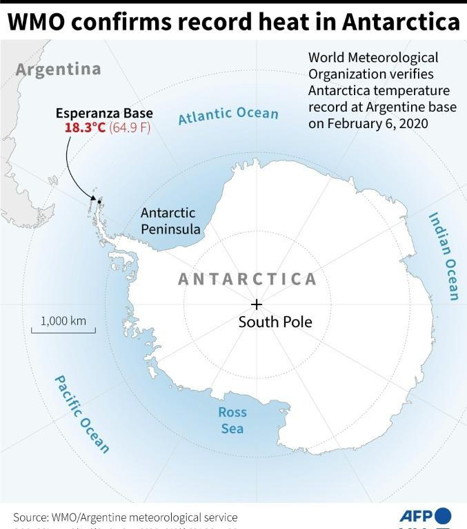 The World Meteorological Organization confirmed a record high temperature for Antarctica at the Esperanza Base on February 6, 2020