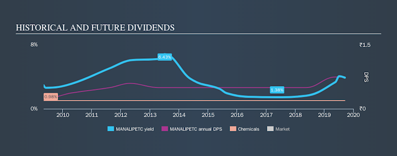NSEI:MANALIPETC Historical Dividend Yield, September 18th 2019