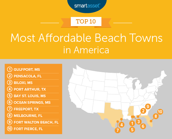 The Most Affordable Beach Towns in 2019