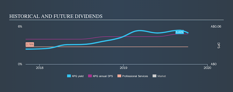 ASX:KPG Historical Dividend Yield, October 8th 2019