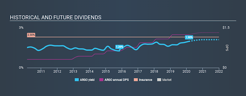 NYSE:ARGO Historical Dividend Yield, February 24th 2020