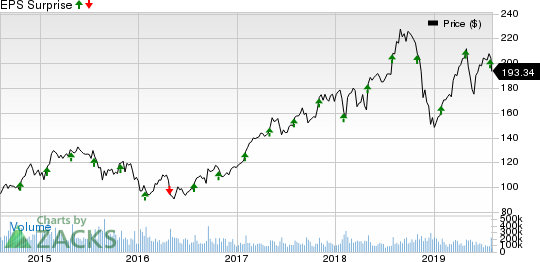 PC-Tel, Inc. Price and EPS Surprise