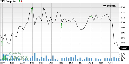 American Financial Group (AFG) is seeing favorable earnings estimate revision activity and has a positive Zacks Earnings ESP heading into earnings season.