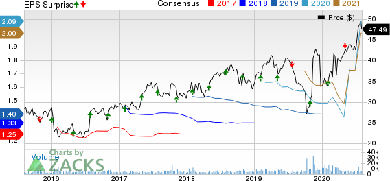 QIAGEN N.V. Price, Consensus and EPS Surprise