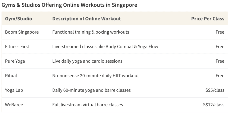 Table of virtual gym classes in Singapore